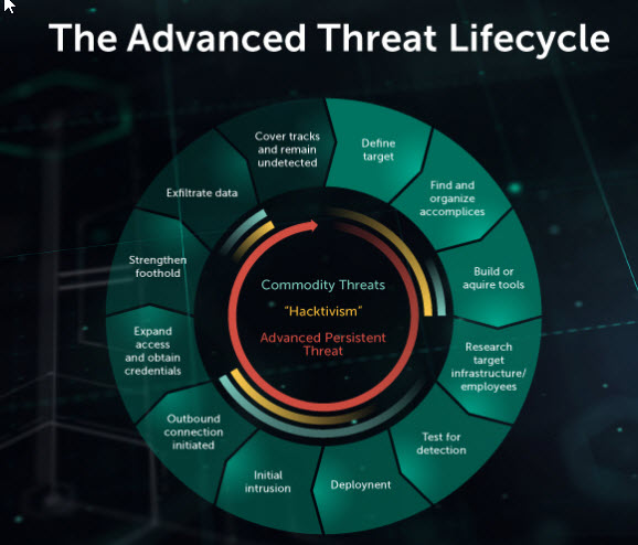 content/tr-tr/images/repository/isc/2018-images/5-warning-signs-of-advanced-persistent-threat.jpg