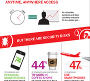 content/tr-tr/images/repository/smb/securing-mobile-and-byod-access-for-your-business-infographic.jpg